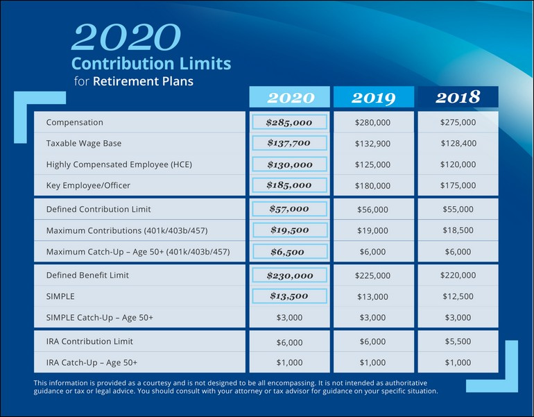 401k 2020 Contribution Limit Irs
